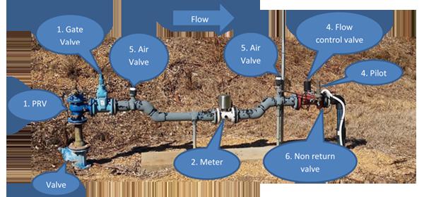 BIL Water Meter