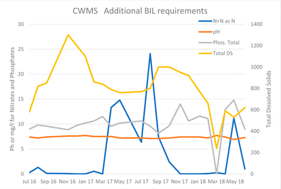 CWMS Additional BIL Requirements