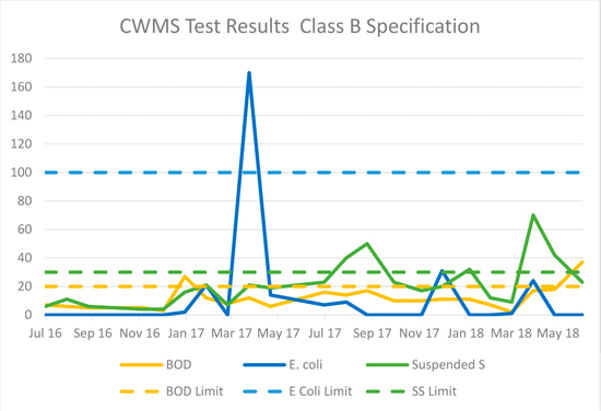 CWMS Test Results Class B Specification